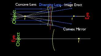 concave and convex mirror diagrams